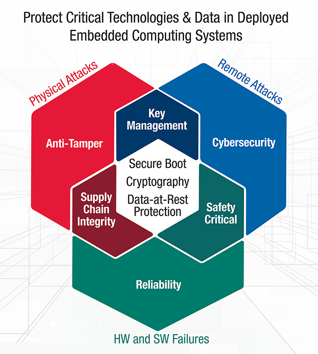 Trusted Computing3